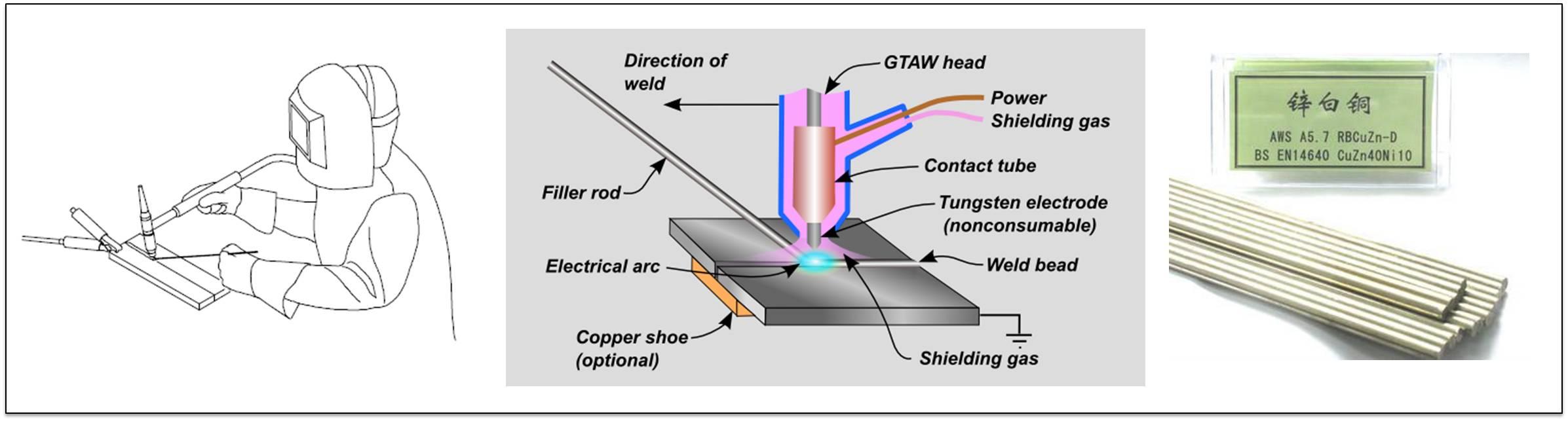 Welding Inspection Mande Blog Plant Diagram Gtaw 2